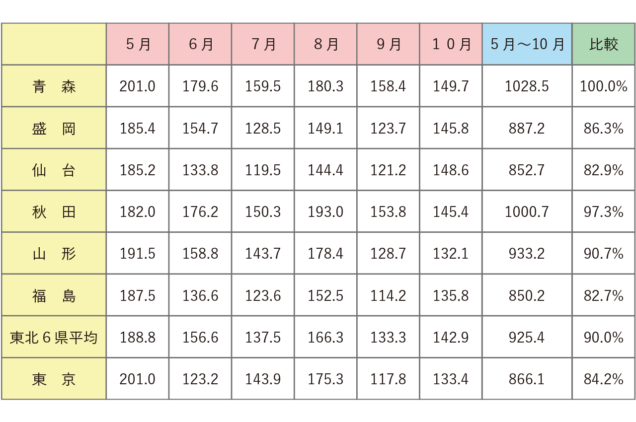 月別日照時間:表